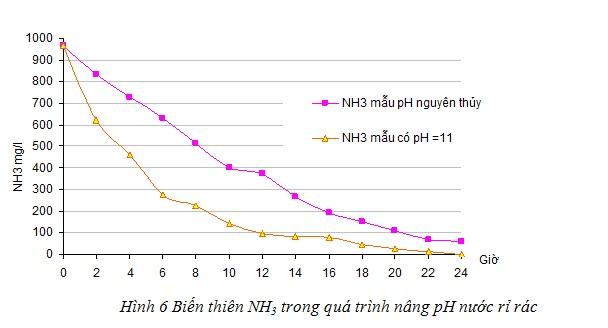 Đối với nước rỉ rác được chỉnh pH